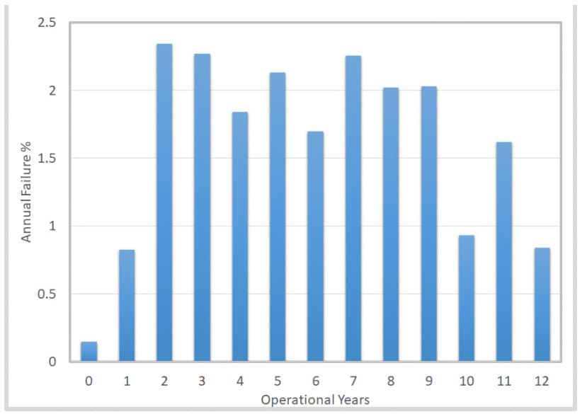 Figure 2: Wind turbine gearbox annual failure rate vs. operational years